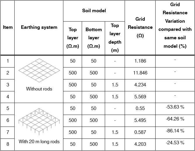 Table 2 – Grid impedance with and without rods