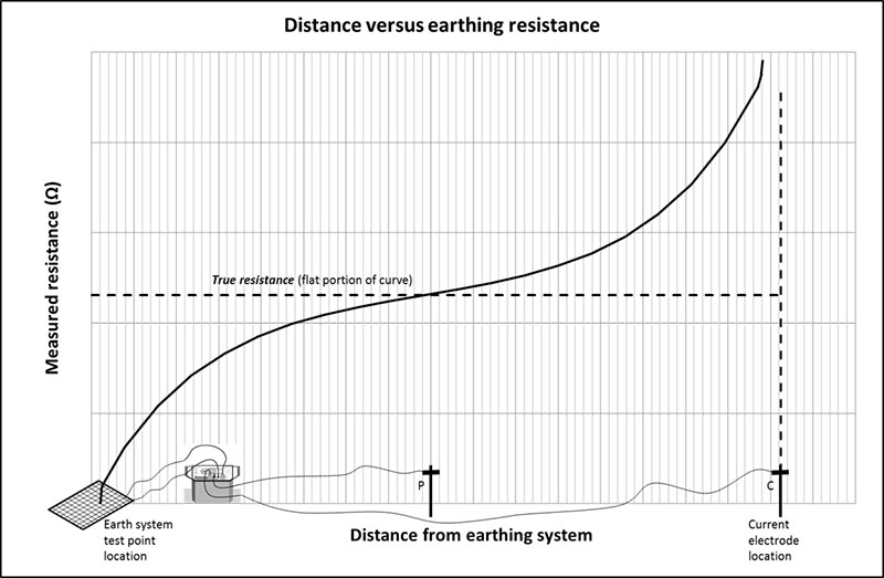 Figure 1. Fall of Potential Method (in-line) - Plot of distance from earth system versus measured resistance
