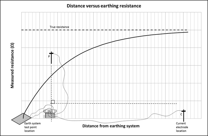 Figure 2. Fall of Potential Method (90 deg.) - Plot of distance from earth system versus measured resistance