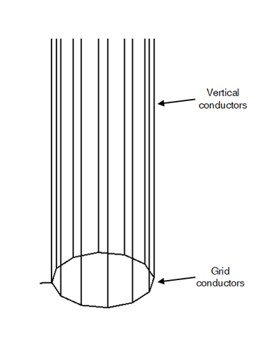 (b) Modelled as12 vertical conductors