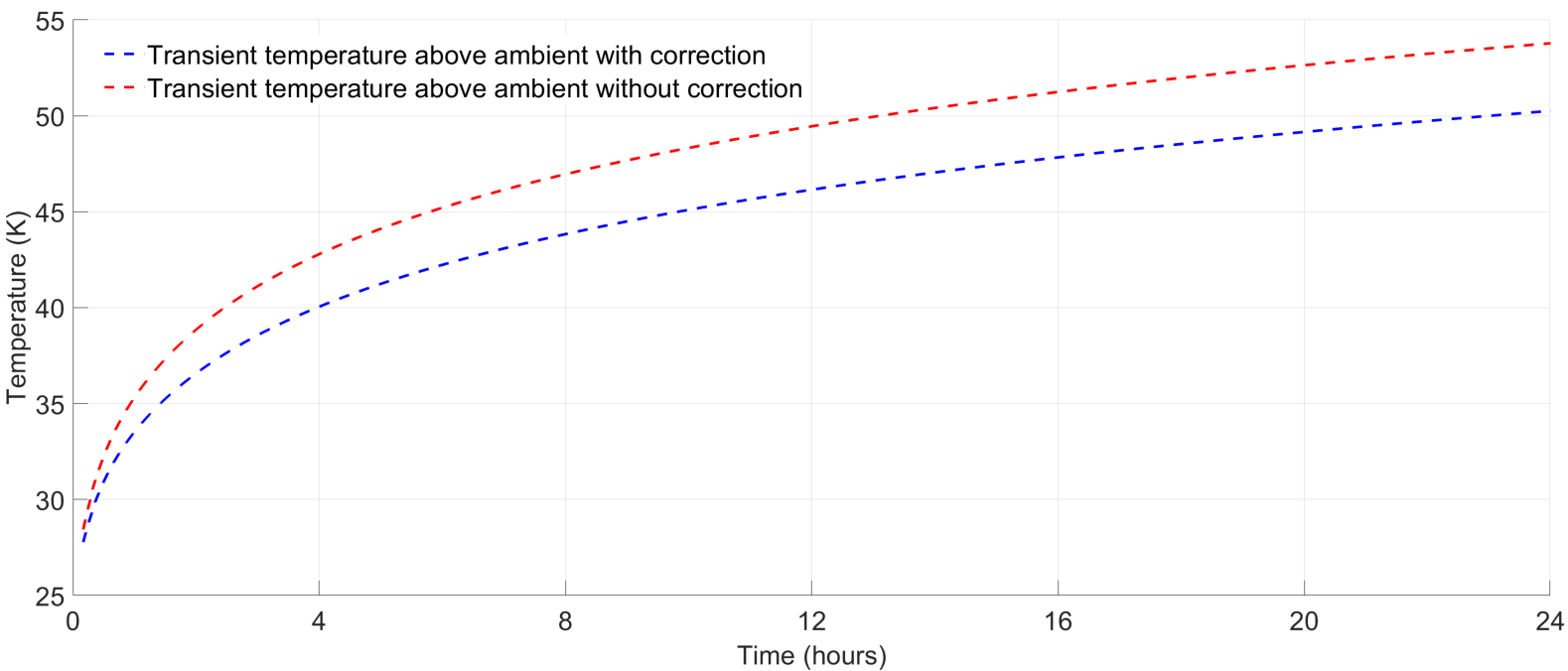 Fig. 11 – Variation of conductor temperature above ambient with and without correction factor