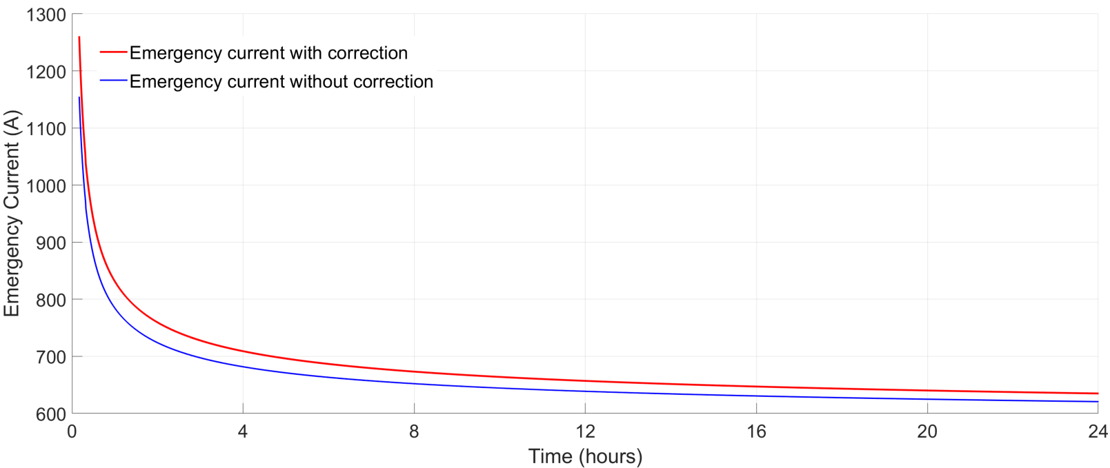 Fig. 12 – Variation of emergency current with and without correction factor