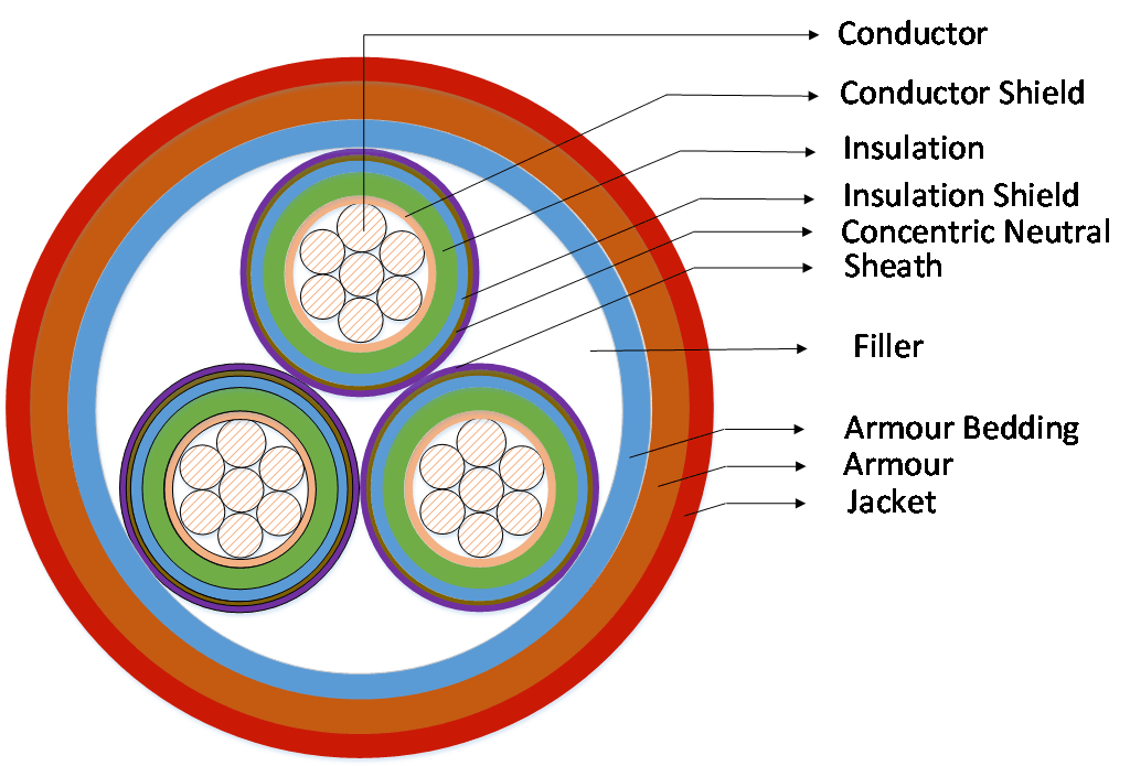 cross section - Emergency and Cyclic Ratings of HV Cables