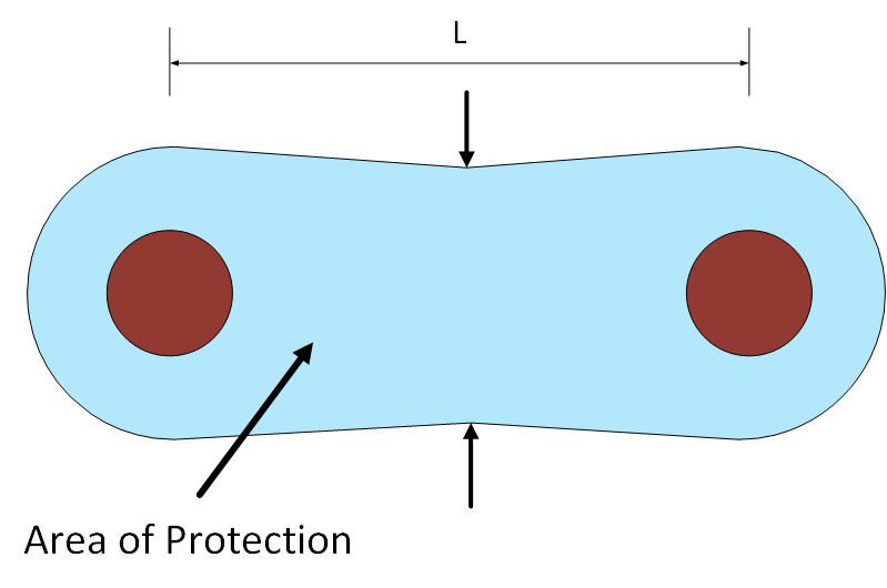 Figure 3 Rolling Sphere Method Top Down View Two Lightning Masts - Lightning Protection Design for Substations