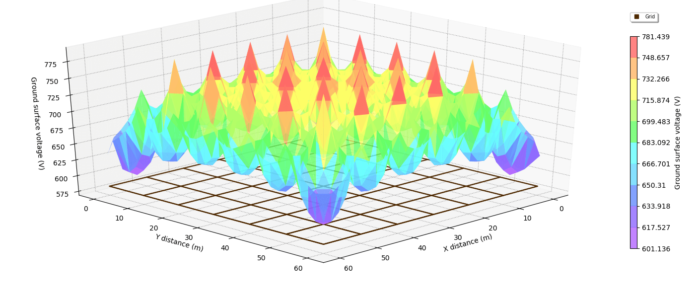 5 layers Surface voltages 3D plot 1 - Comparison of SafeGrid with XGSLab and CDEGS Results