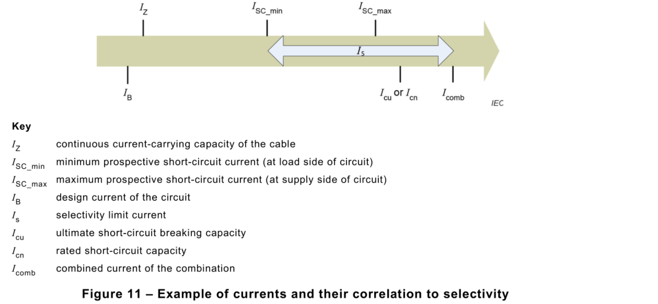 Figure 11 IEC 60364 5 53 2019 - Protection Coordination Requirements from Standards