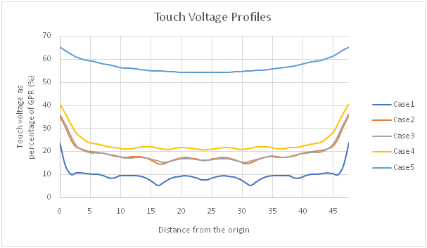image 2021 06 25T04 47 20 260Z - Touch Voltages on Substation Metallic Fences