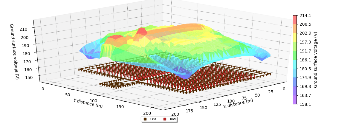 Figure 1. Surface voltages 3D plot - Earthing Design and Modelling Guide for Solar Farms