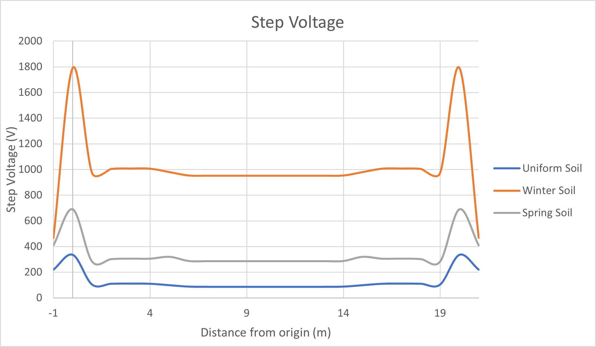 Figure 10 Step voltages of the three profiles - Earth Grid Design for Frozen Soils