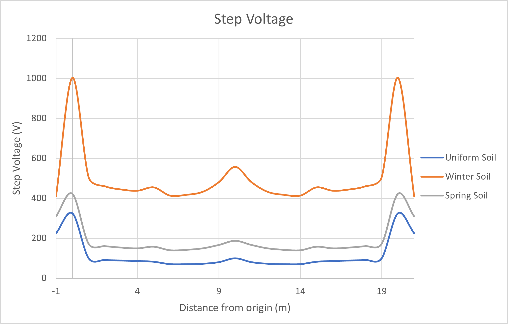 Figure 11 Step voltages of the grid with rods - Earth Grid Design for Frozen Soils