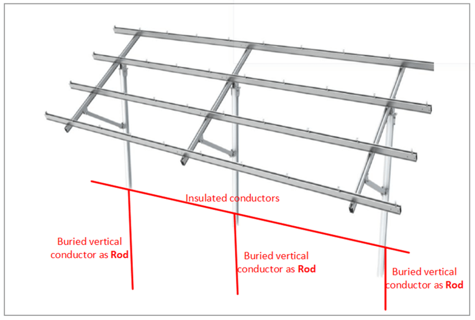 Figure 3. PV array posts and Support Auxilliary earthing model - Earthing Design and Modelling Guide for Solar Farms