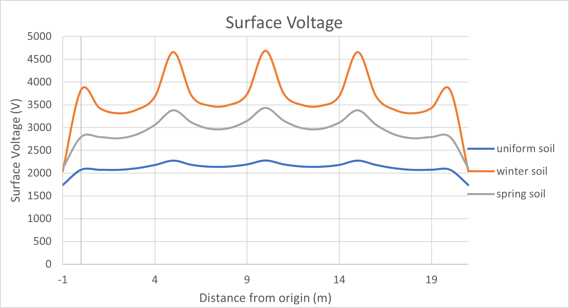 Figure 4 Surface Voltages of the three soil  - Earth Grid Design for Frozen Soils