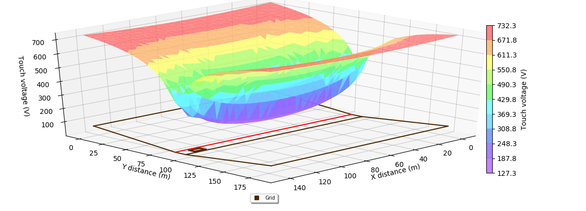 Figure 4. Solar Farm Touch voltages 3D plot - Earthing Design and Modelling Guide for Solar Farms