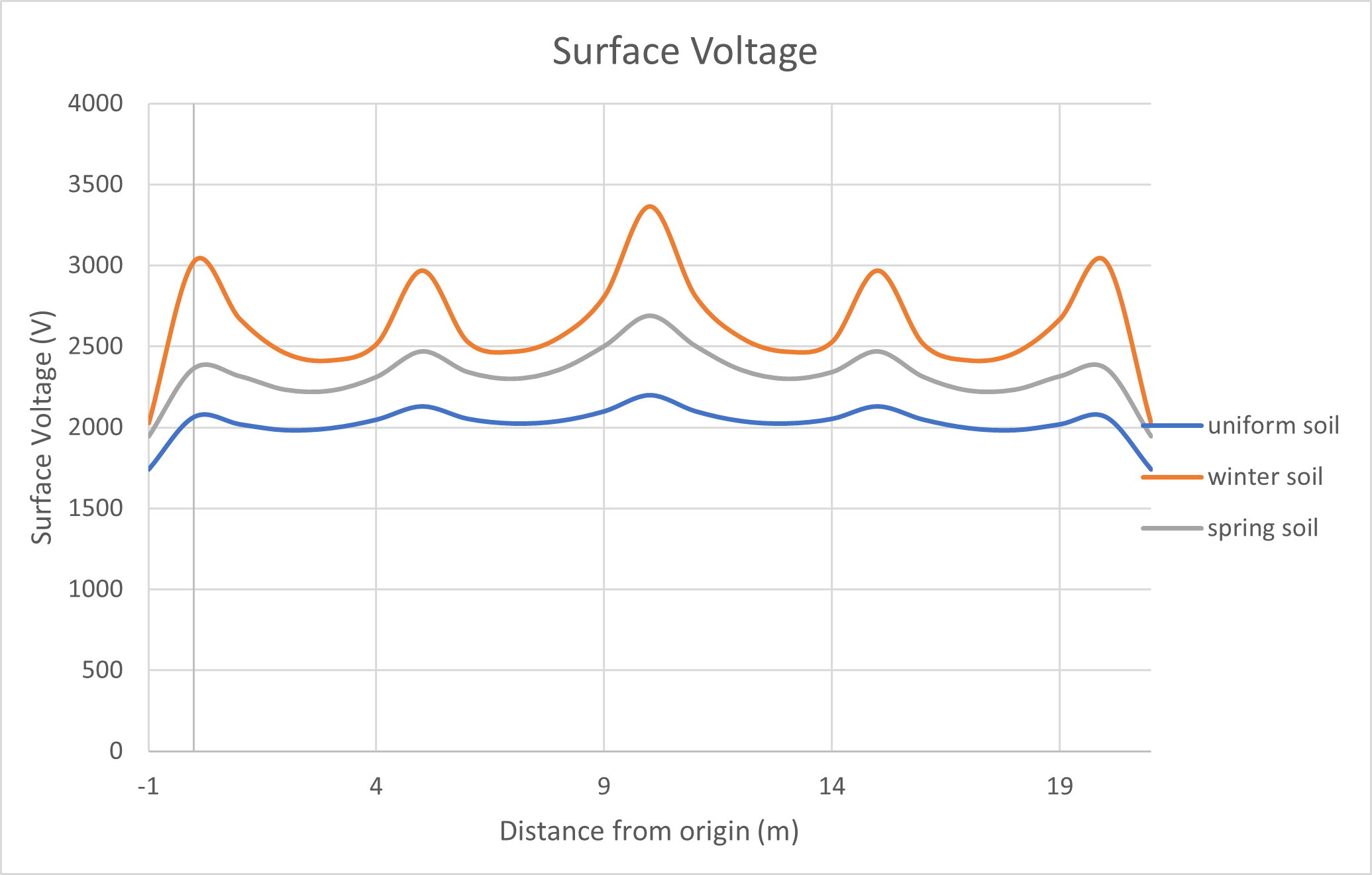 Figure 5 Surface voltages of a grid with rods. - Earth Grid Design for Frozen Soils