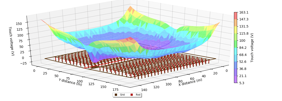 Figure 5. Solar Farm Touch voltages 3D plot - Earthing Design and Modelling Guide for Solar Farms