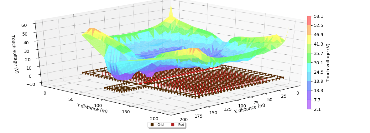 Figure 6. Solar Farm Touch voltages 3D plot - Earthing Design and Modelling Guide for Solar Farms