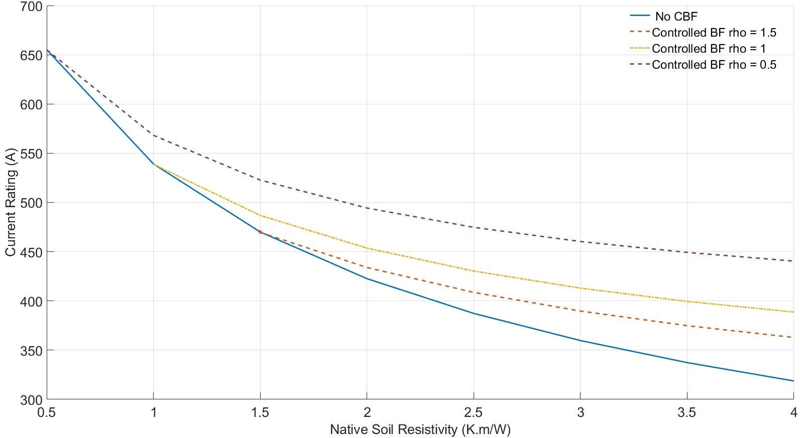 Figure 4. Current rating of cables vs native soil thermal resistivity for various control backfills