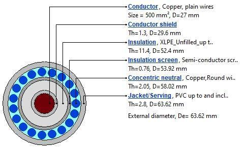 Figure 2. Software model of 500 mm2 single core cables